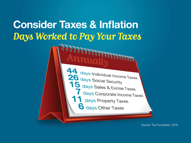 Consider Taxes & Inflation