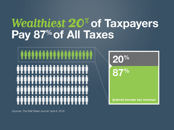 Wealthiest 20% of taxpayers Pay
