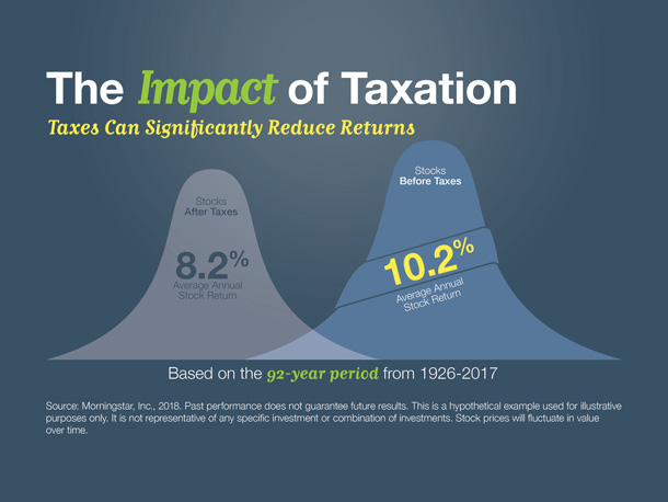 The Impact of Taxation