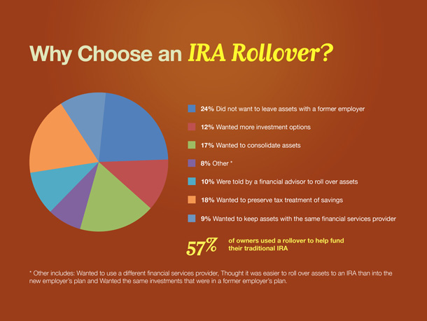 Why Choose an IRA Rollover