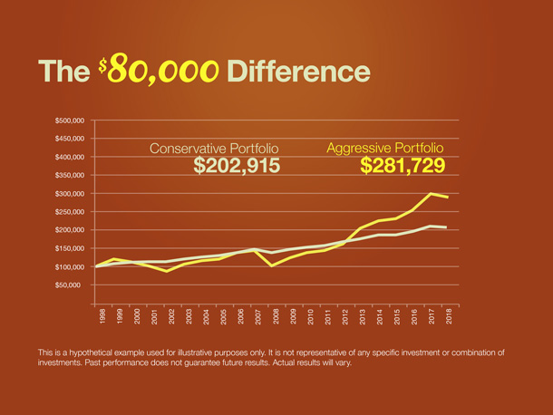 The $80,000 Difference