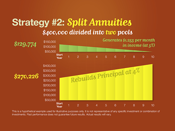 Strategies #2: Split Annuities