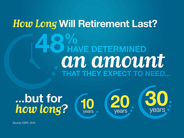 How Long Will Retirement Last?