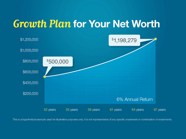 Growth Plan for Your Net Worth