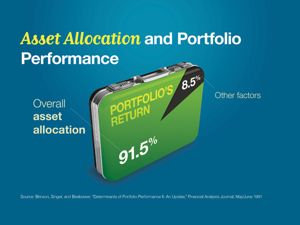 Asset Allocation and Portfolio Performance